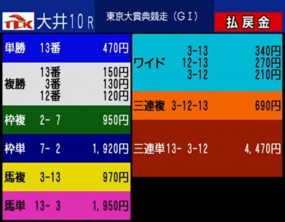 東京大賞典2017 レース結果