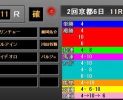京都記念2018 レース結果