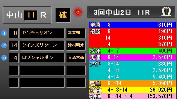 マーチS2018 レース結果
