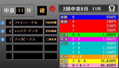 高松宮記念2018 レース結果