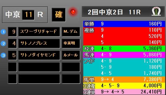 金鯱賞2018 レース結果