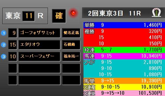 青葉賞2018 レース結果