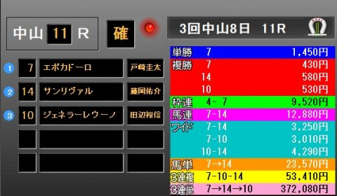 皐月賞2018 レース結果
