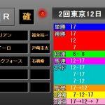 日本ダービー2018レース結果