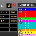 新潟2歳S2018 レース結果