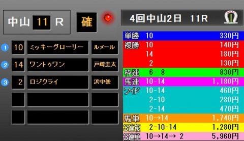 京成杯AH2018レース結果