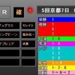 京都2歳S2018 レース結果