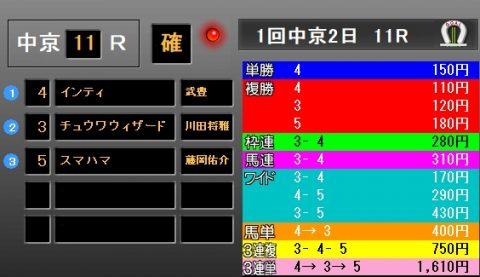 東海S2019 レース結果