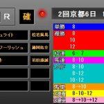 京都記念2019 レース結果