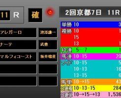 京都牝馬S2019 レース結果