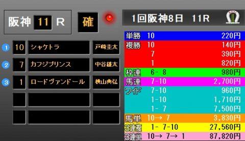 阪神大賞典2019 レース結果