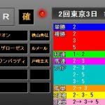 青葉賞2019 レース結果