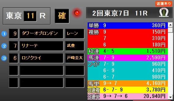 京王杯SC2019 レース結果