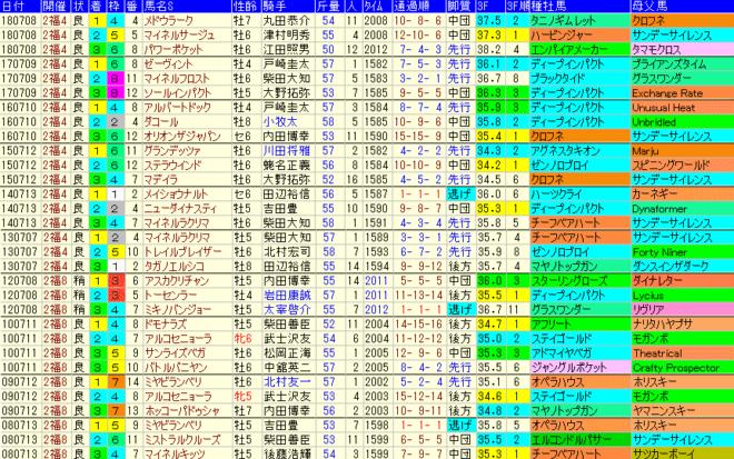 七夕賞2019 過去10年成績データ表
