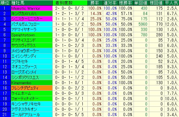 プロキオンS2019 過去7年 種牡馬データ