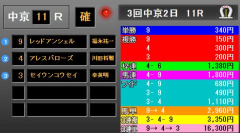 CBC賞2019 レース結果