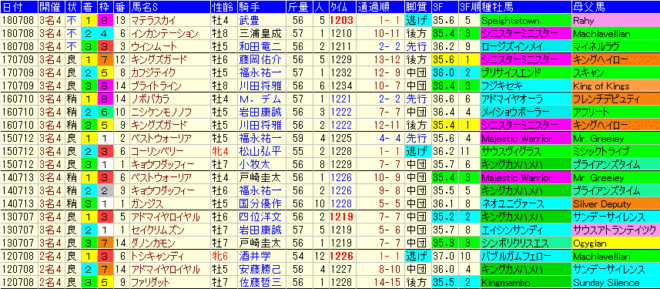 プロキオンS2019 過去7年成績データ表