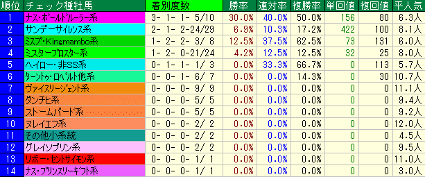 プロキオンS2019 過去7年 種牡馬系統データ