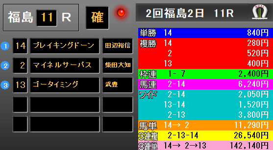 ラジオNIKKEI賞2019 レース結果
