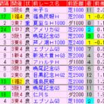 七夕賞2019 過去5年前走データ表
