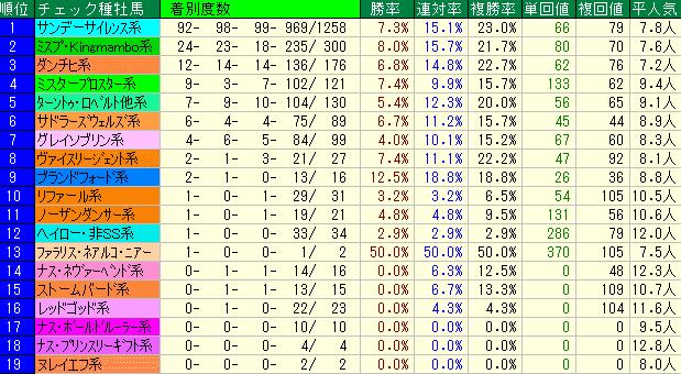 マレーシアC2019 種牡馬系統データ