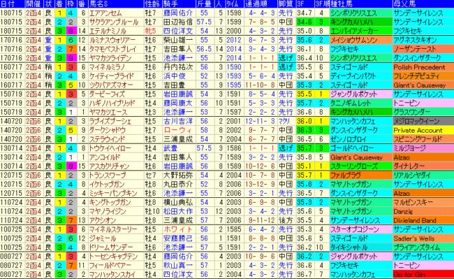 函館記念2019 過去10年成績データ表