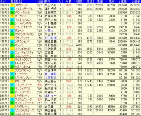 七夕賞2019 過去10年 配当(払戻金)データ