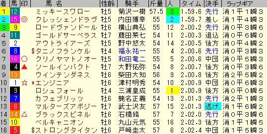 七夕賞2019 レース結果