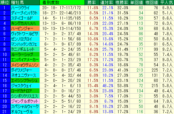 マレーシアC2019 種牡馬データ