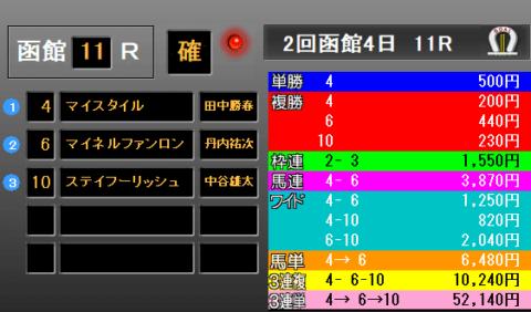 函館記念2019 レース結果配当