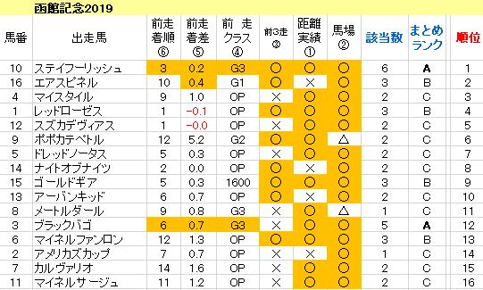 函館記念2019 傾向まとめ表