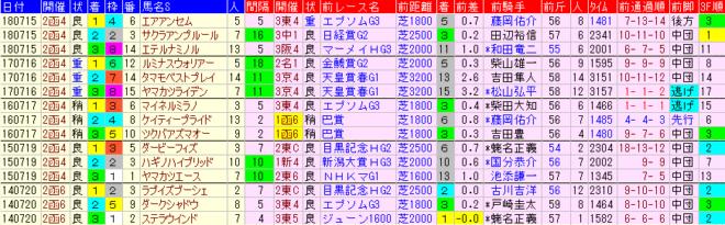 函館記念2019 過去5年前走データ表