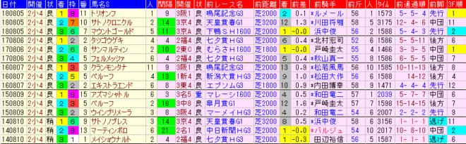 小倉記念2019 過去5年前走データ表