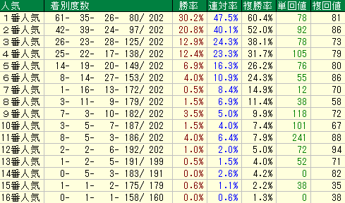 やまびこS2019 人気データ