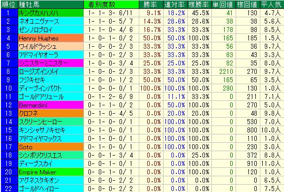 レパードS2019 種牡馬データ