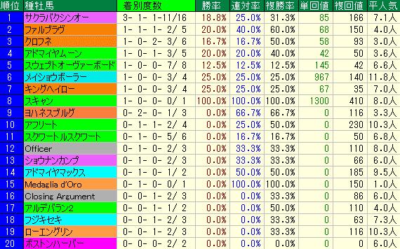 アイビスSD2019 種牡馬データ