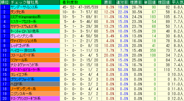 五稜郭S2019 種牡馬系統データ