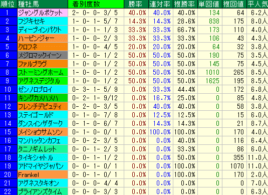 クイーンS2019 種牡馬データ