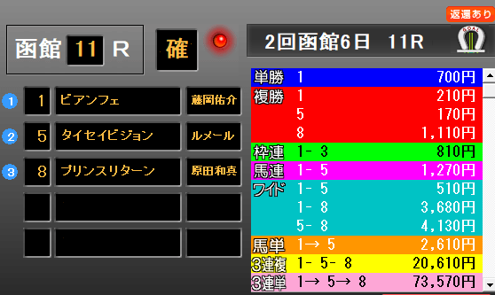 函館2歳S2019 レース結果配当
