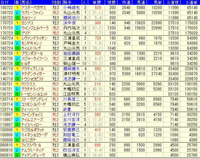 函館2歳S2019 過去10年配当払戻金