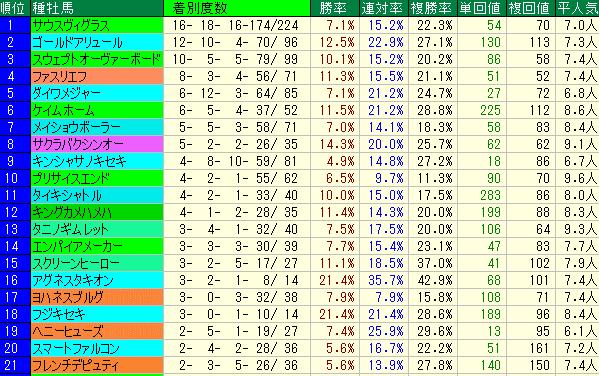 やまびこS2019 種牡馬データ