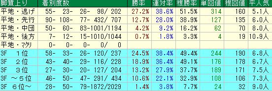 やまびこS2019 脚質データ