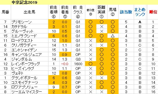 中京記念2019 傾向まとめ表