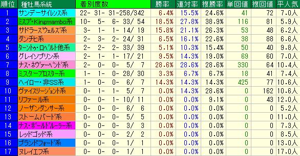 佐渡S2019 種牡馬系統データ