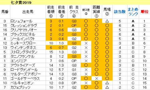 七夕賞2019 傾向まとめ表