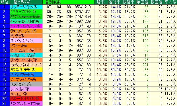 安達太良S2019 種牡馬系統データ