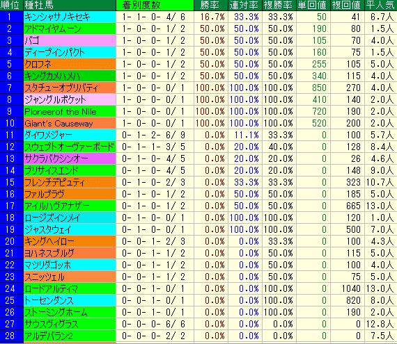 函館2歳S2019 種牡馬データ