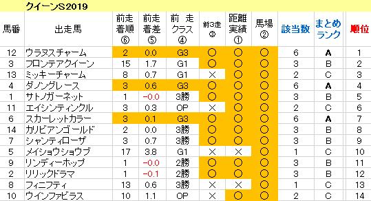 クイーンS2019 傾向まとめ表