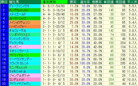 佐渡S2019 種牡馬データ