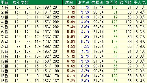 やまびこS2019 馬番データ